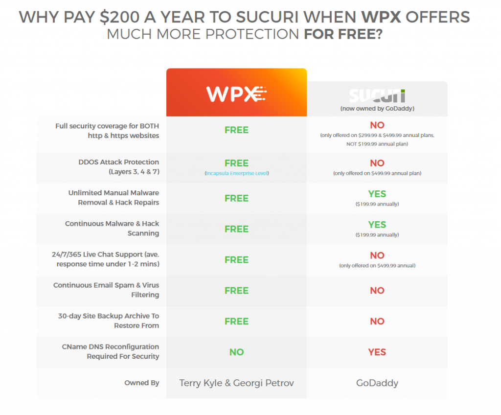 WPX Hosting coupon and save on security