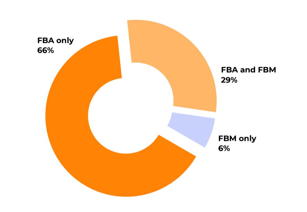 FBM vs. FBA